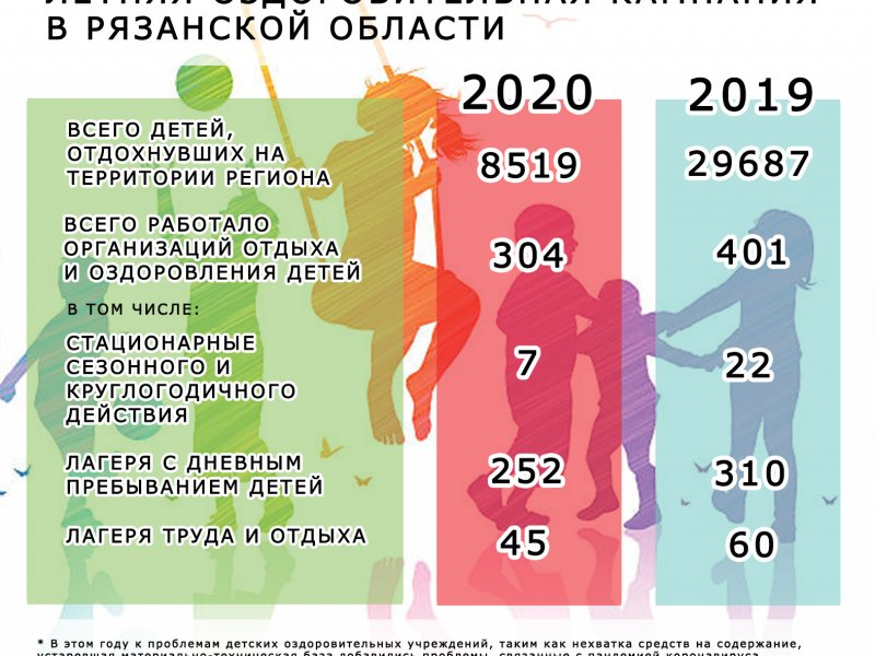 Итоги летней оздоровительной кампании в Рязанской области в 2020 году