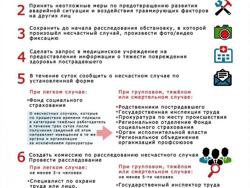 Информационный листок: Действия работодателя при несчастном случае